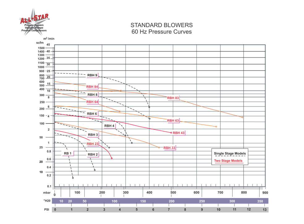 all star products, inc regenerative blower composite  regenair r2103 regenerative blower